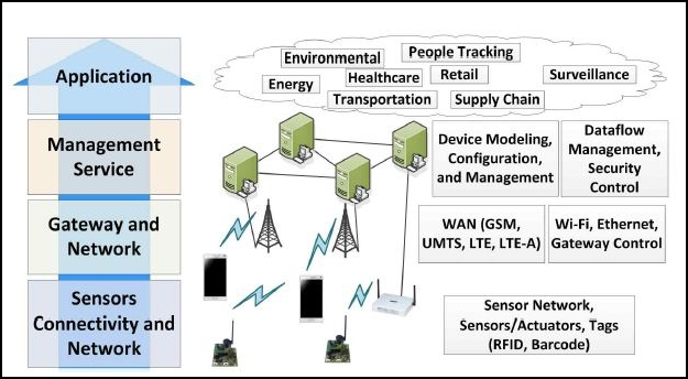 iot architecture layers?w=700 part 2 a walk through internet of things (iot) basics